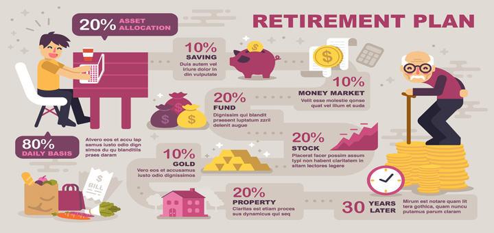 retirement-plan-infographic-asset-allocation-savings-market-funds-stocks-property